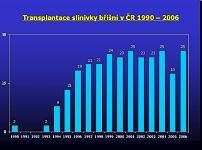 Transplantace slinivky břišní v ČR 1990 - 2006