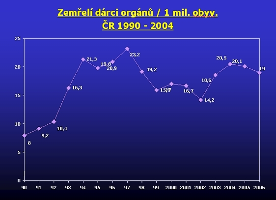 Zemřelí dárci orgánů / 1 mil. obyv. ČR 1990 - 2006